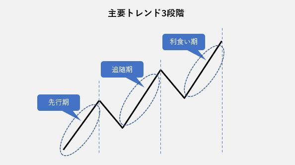 主要トレンド3段階(ダウ理論)