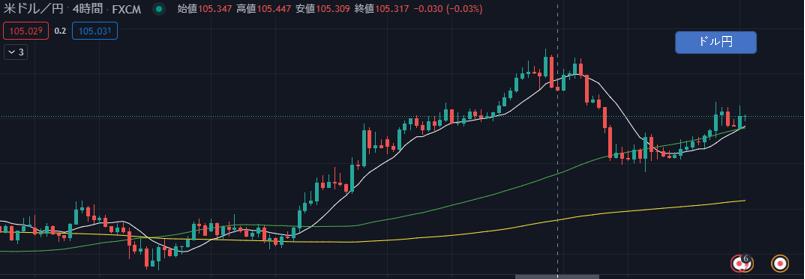 ダウ理論用ドル円チャート
