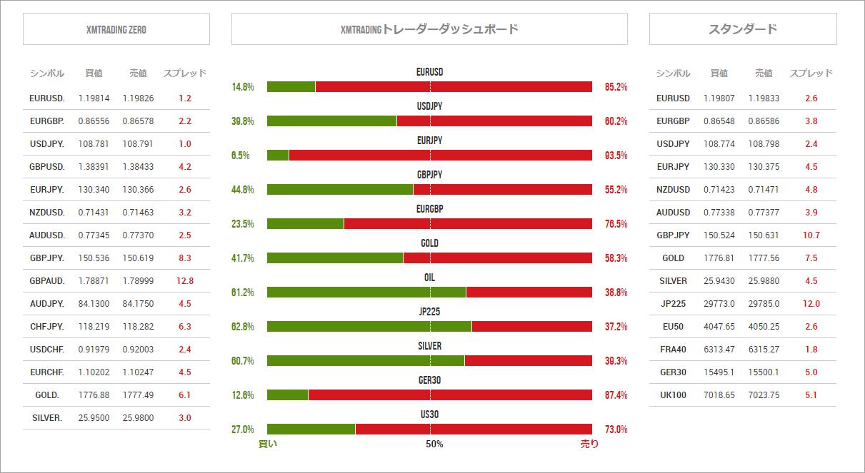 XMスプレッド表