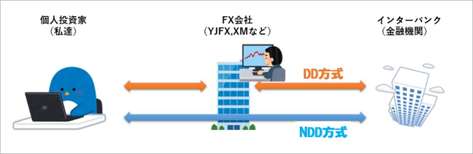 DD方式とNDD方式イメージ画像