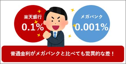 楽天銀行の金利がアップ