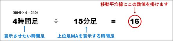 短期足に上位足MAを表示させる計算式